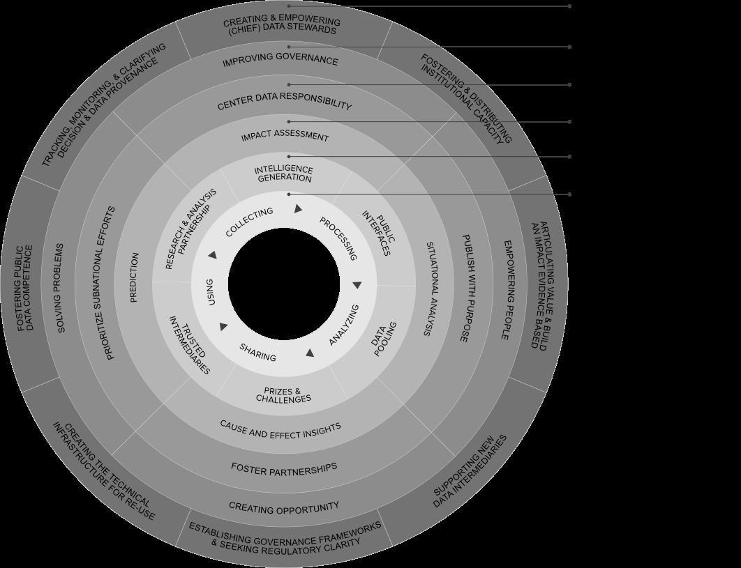 Third Wave Framework
